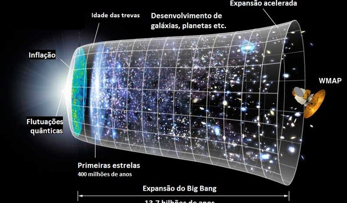 Revelando os segredos do universo