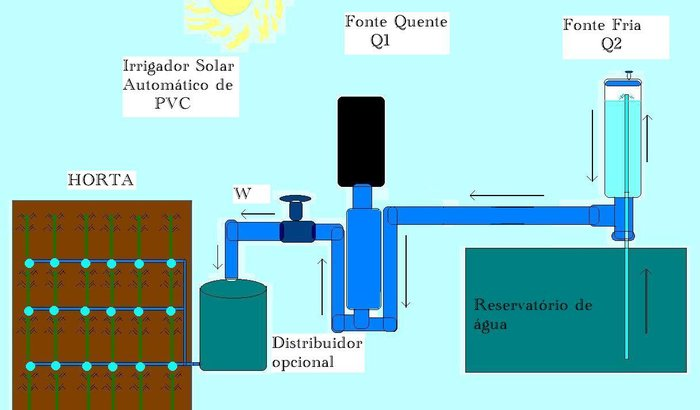 Irrigador Solar Automático de Baixo custo